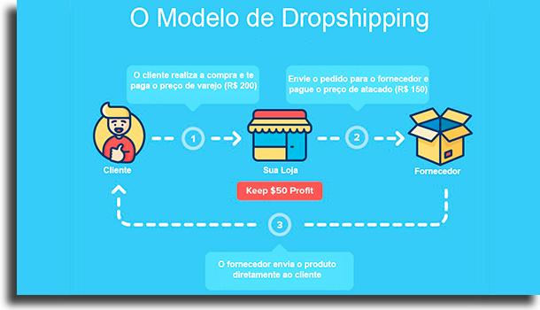 Dropshipping (direct delivery service)